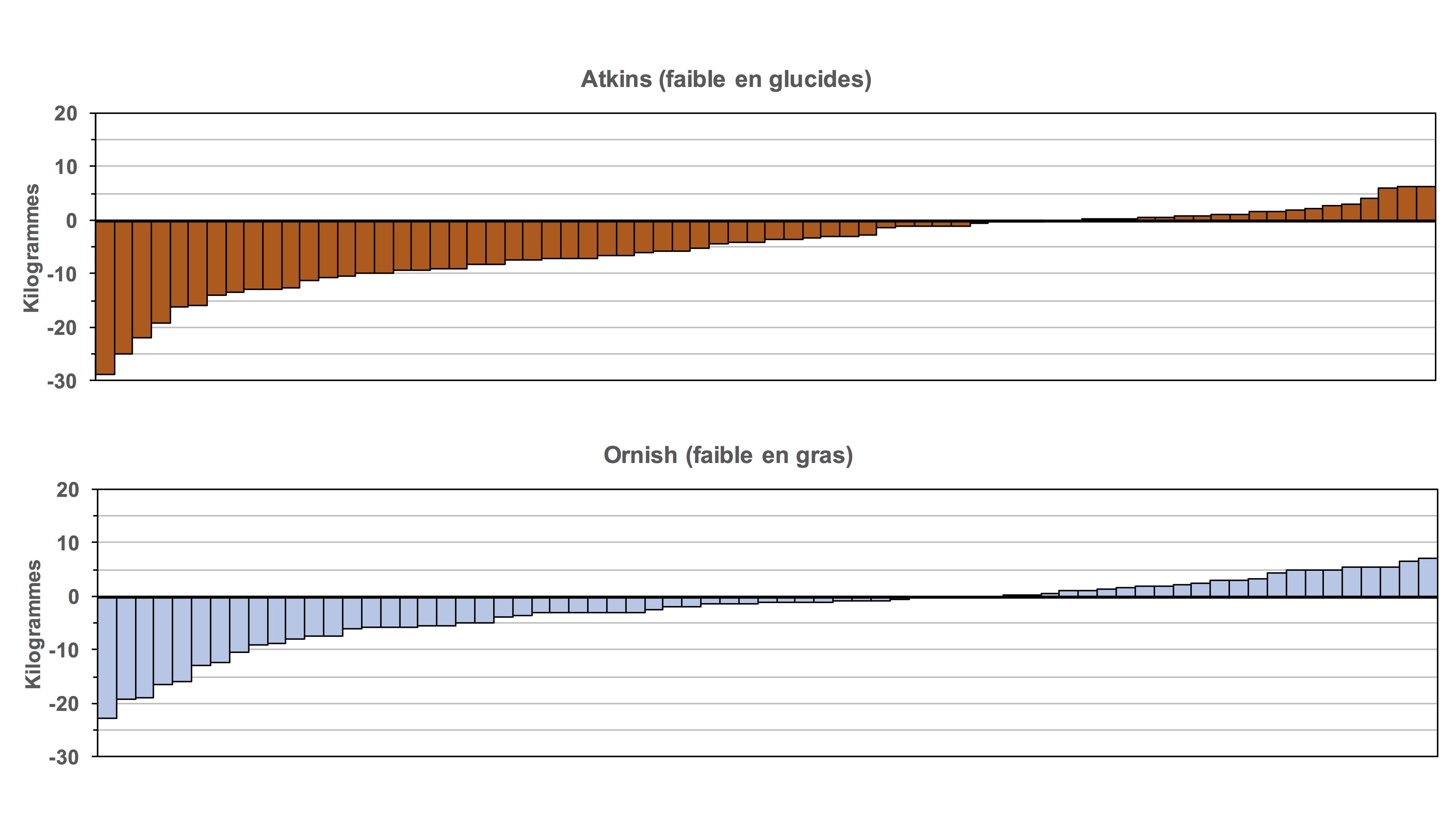 Régime faible en gras ou faible en glucides ?