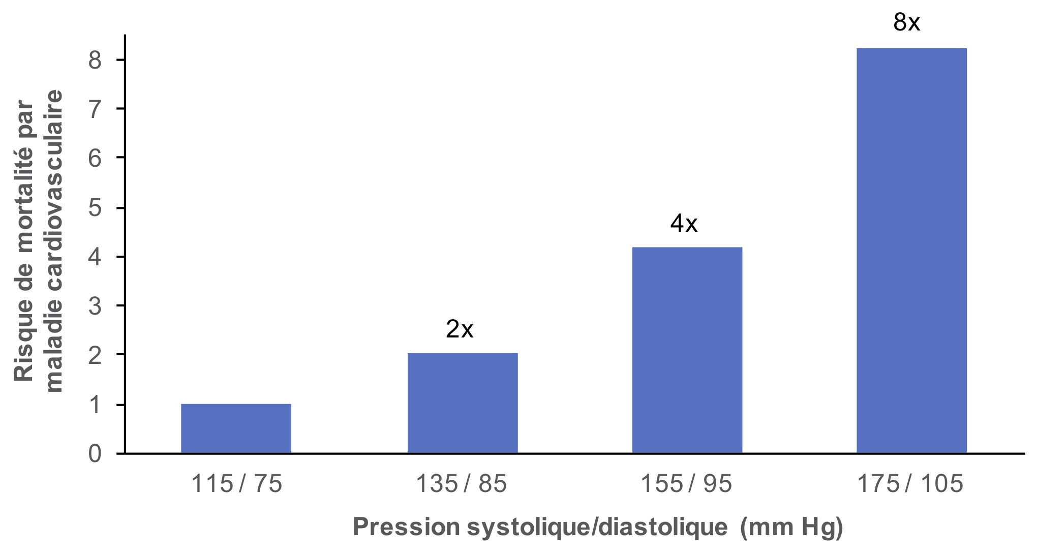 sel  hypertension  et maladies cardiovasculaires