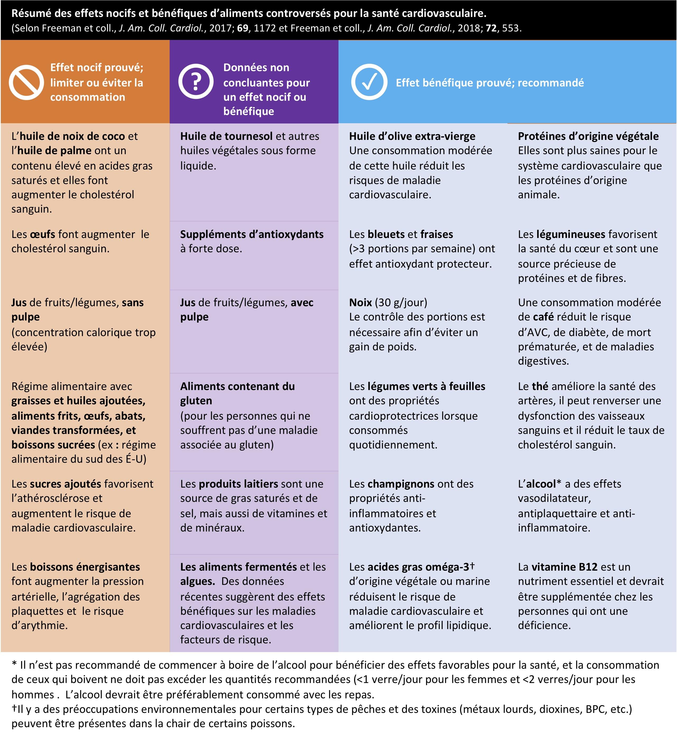 Que choisir : un régime pauvre en graisses ou pauvre en sucre?