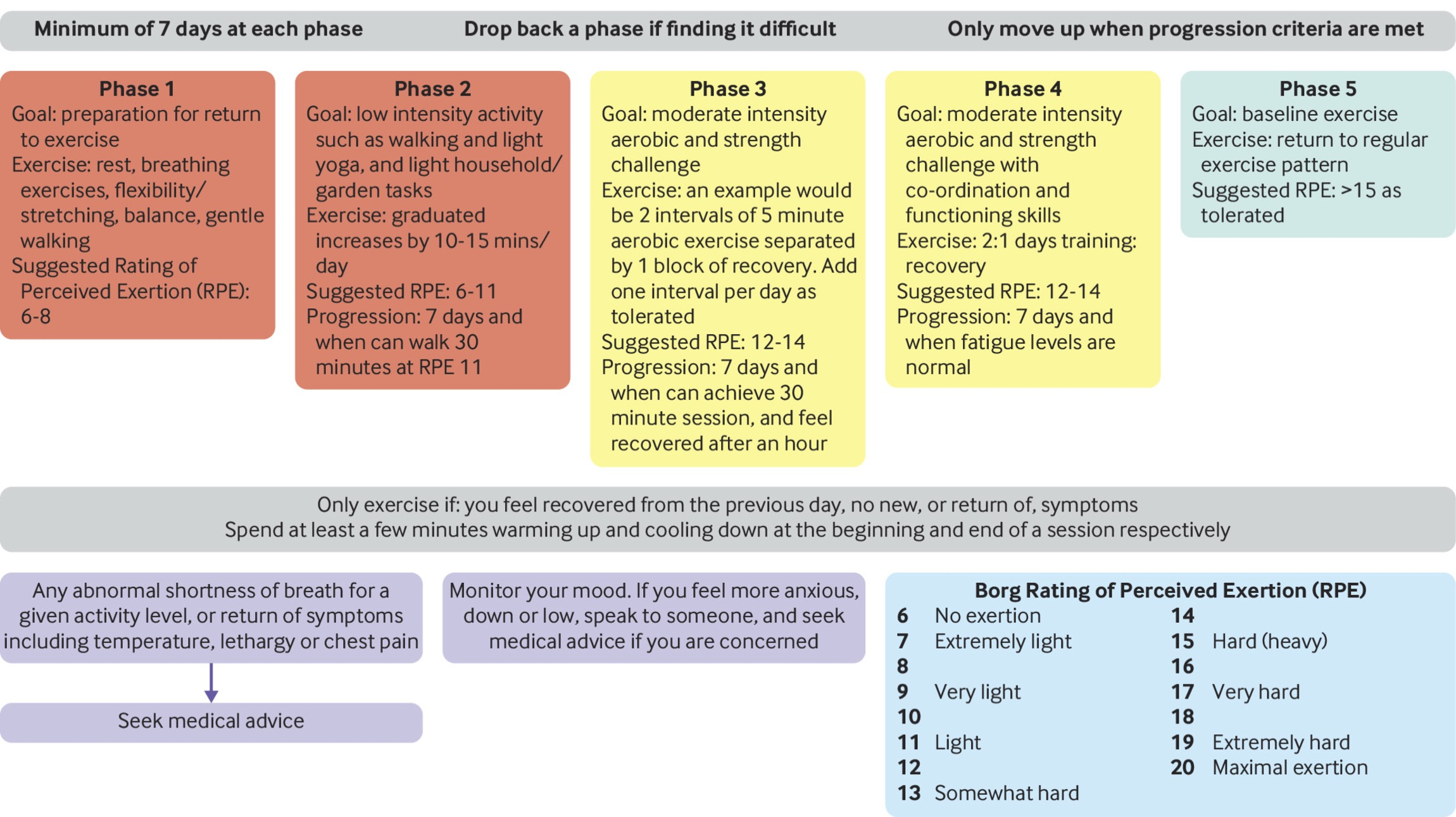 Figure 1. Suggested return to physical activity after COVID-19. Adapted from Salman et al., BMJ, 2021.